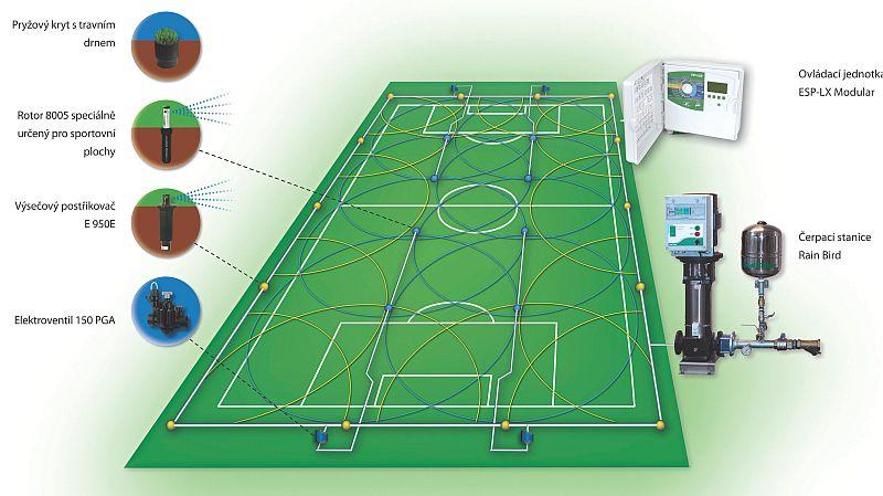 Schéma zavlažovacího systému fotbalového hřiště